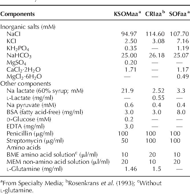 Table 1 Compositions of KSOMaa, CRIaa and SOFaa media in bovine embryo culture.