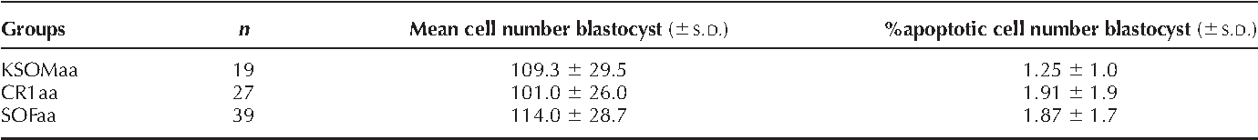 Table 4 Mean cell numbers of day-8 bovine blastocysts developed in three different culture media.