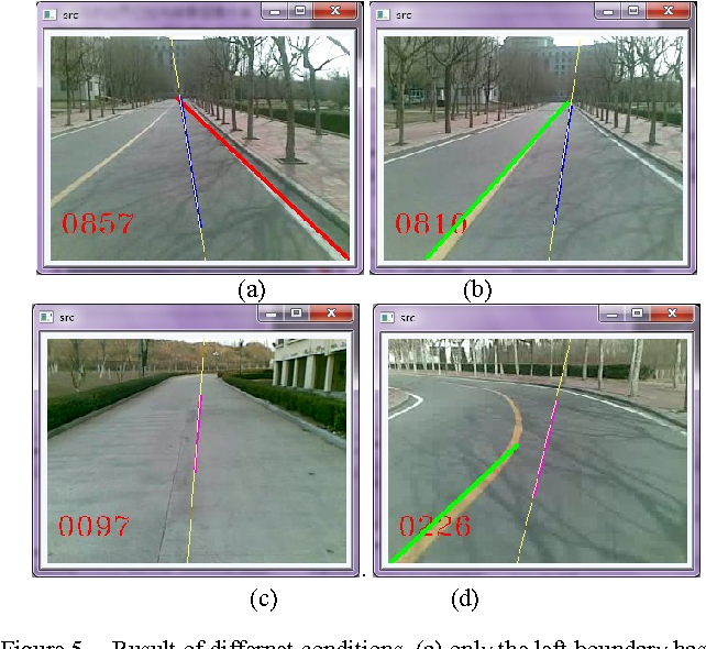 Figure 5 from The Implementation of Lane Detective Based on