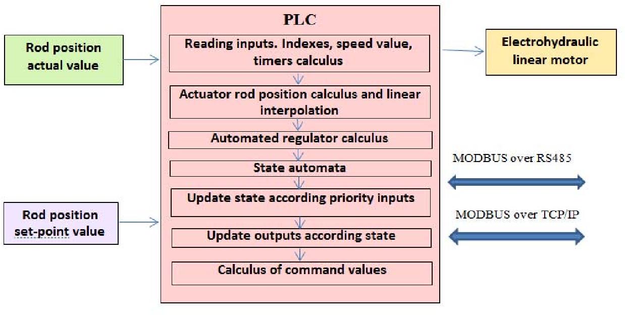 Electro-hydraulic linear actuator - Semantic Scholar
