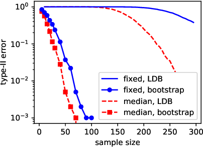 Figure 1 for Exponentially Consistent Kernel Two-Sample Tests