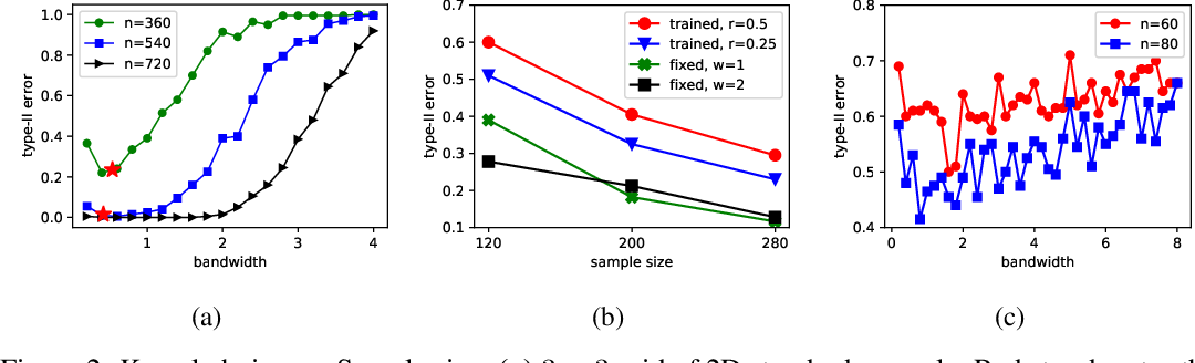 Figure 2 for Exponentially Consistent Kernel Two-Sample Tests