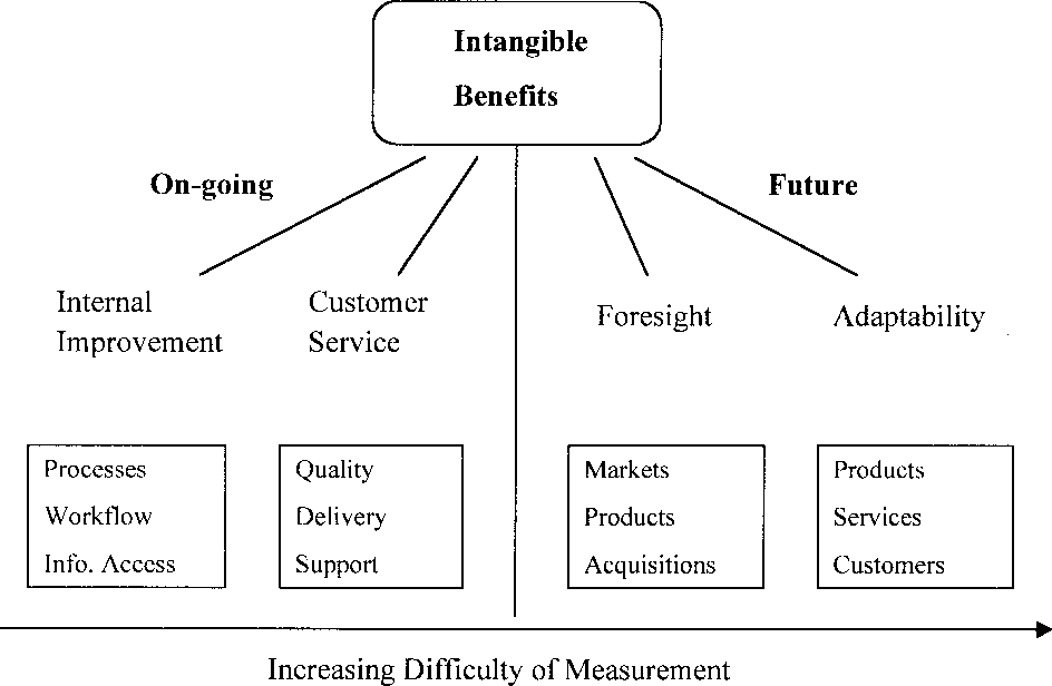 Intangible Benefits Valuation In Erp Projects Semantic
