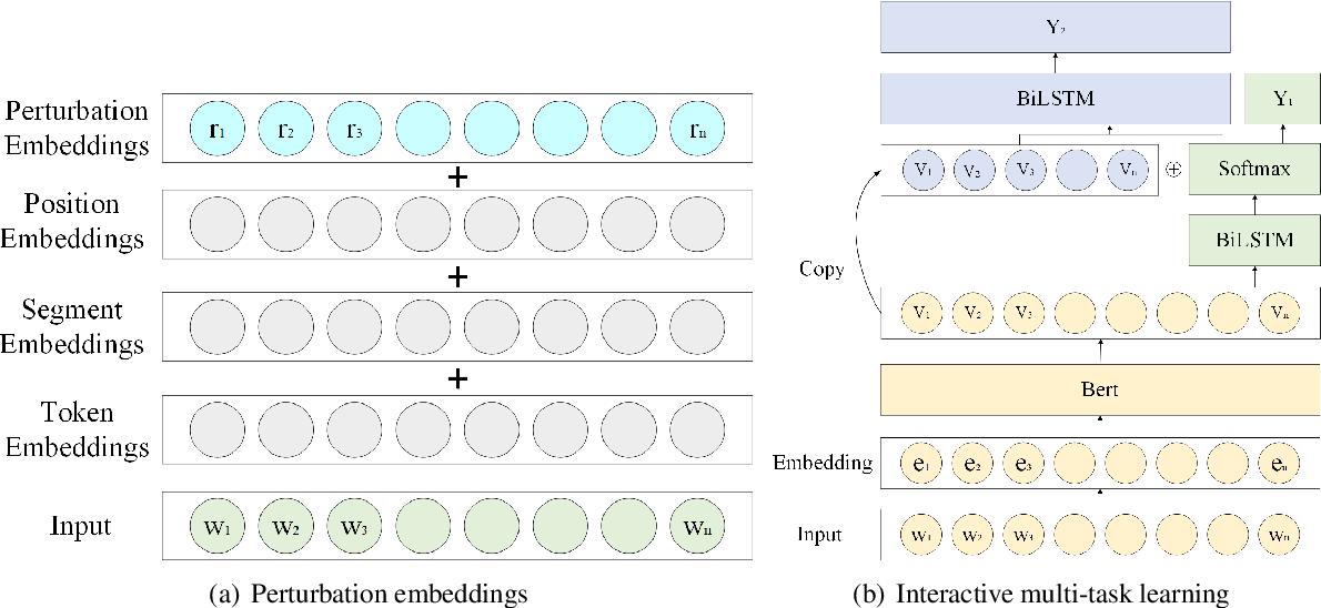 Figure 1 for MagicPai at SemEval-2021 Task 7: Method for Detecting and Rating Humor Based on Multi-Task Adversarial Training