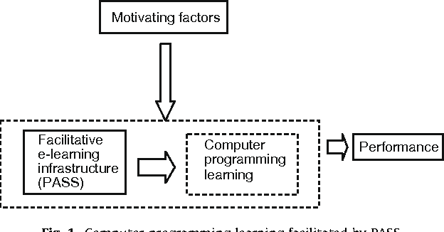 Learning motivation in e-learning facilitated computer programming