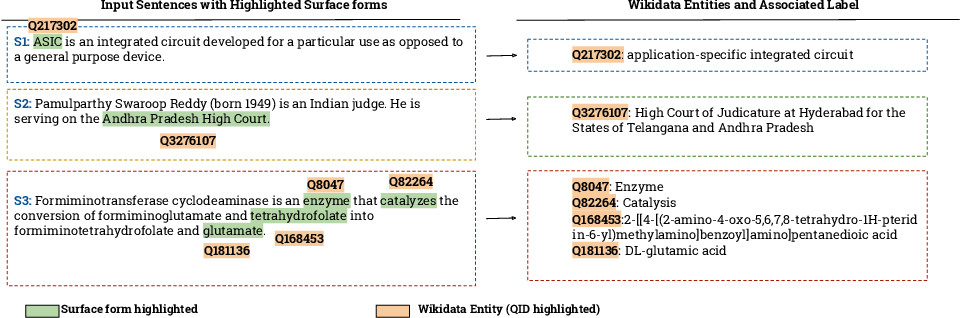 Figure 1 for Context-aware Entity Linking with Attentive Neural Networks on Wikidata Knowledge Graph
