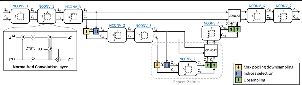 Figure 3 for Propagating Confidences through CNNs for Sparse Data Regression