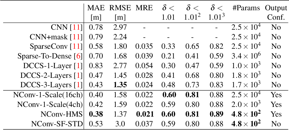 Figure 2 for Propagating Confidences through CNNs for Sparse Data Regression