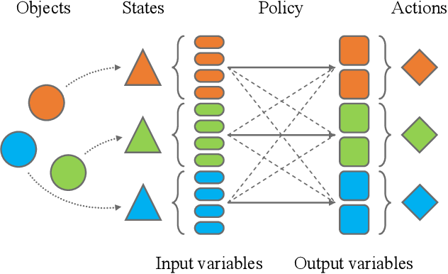 Figure 1 for Data Representation for Deep Learning with Prior Knowledge of Symmetric Wireless Tasks