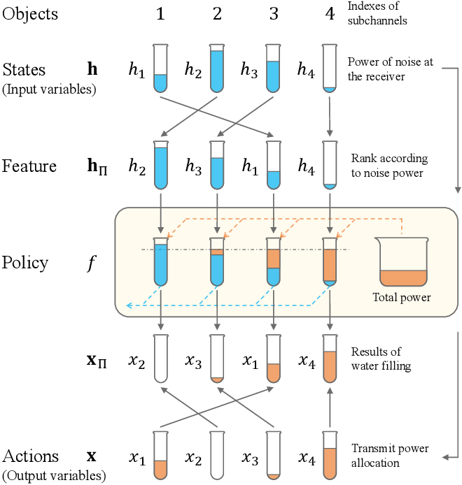 Figure 2 for Data Representation for Deep Learning with Prior Knowledge of Symmetric Wireless Tasks
