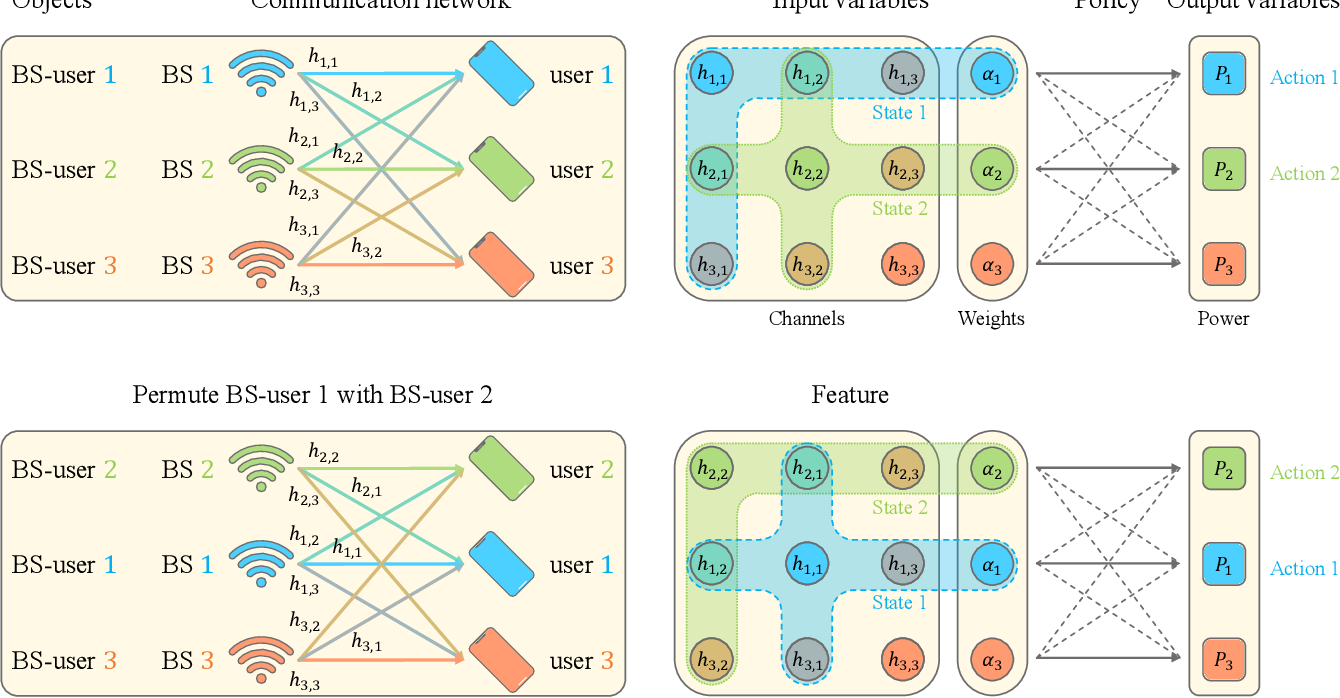 Figure 3 for Data Representation for Deep Learning with Prior Knowledge of Symmetric Wireless Tasks