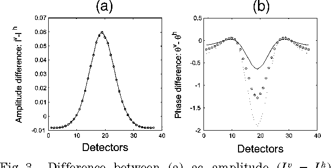 Fig. 3. Difference between (a) ac amplitude (I v 2 Ih) and (b) phase delay (uv 2 uh) calculated at the detectors for various modulation frequencies in the domain with a void inclusion. g 0.9 and 120 fully level-symmetric directions16 are used. The optical parameters are sa 0.1 cm21 and ss 120 cm21. Solid curve, v 200 MHz; circles, v 400 MHz; dotted curve, v 600 MHz.