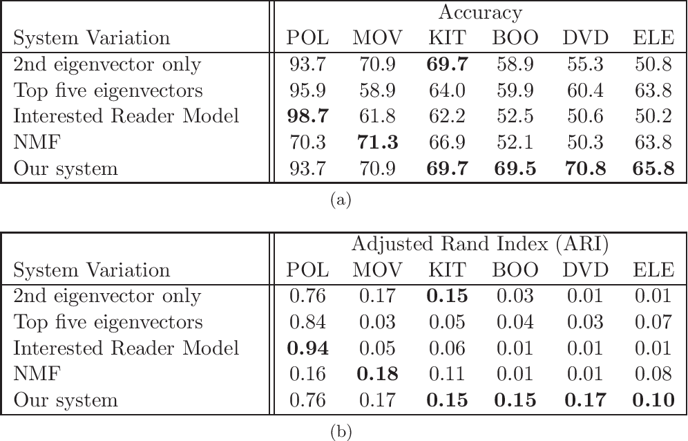 Figure 2 for Which Clustering Do You Want? Inducing Your Ideal Clustering with Minimal Feedback