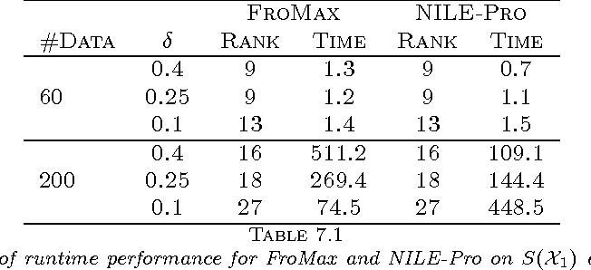 Figure 1 for Practical Algorithms for Learning Near-Isometric Linear Embeddings