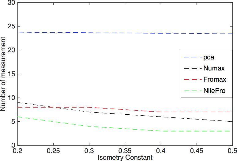 Figure 3 for Practical Algorithms for Learning Near-Isometric Linear Embeddings