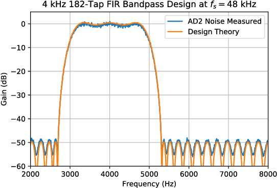 Figure 10 from Real-Time Digital Signal Processing Using