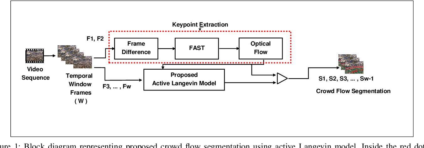 Figure 1 for Understanding Crowd Flow Movements Using Active-Langevin Model