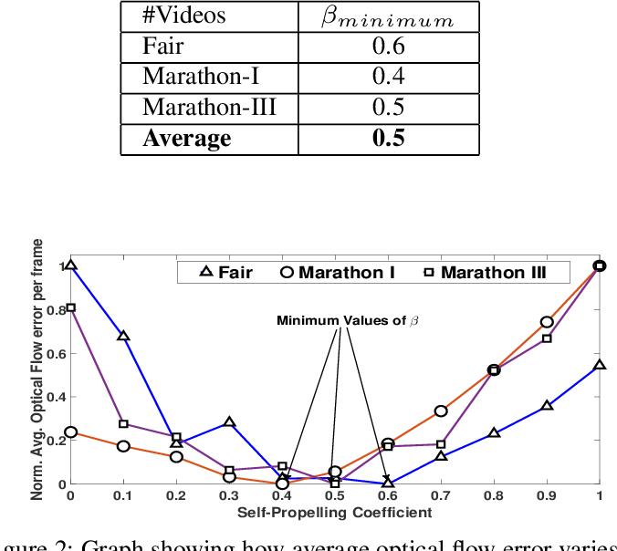 Figure 2 for Understanding Crowd Flow Movements Using Active-Langevin Model