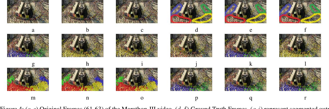 Figure 4 for Understanding Crowd Flow Movements Using Active-Langevin Model
