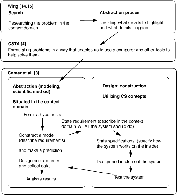 Figure 1 from Exploring Students' Computational Thinking