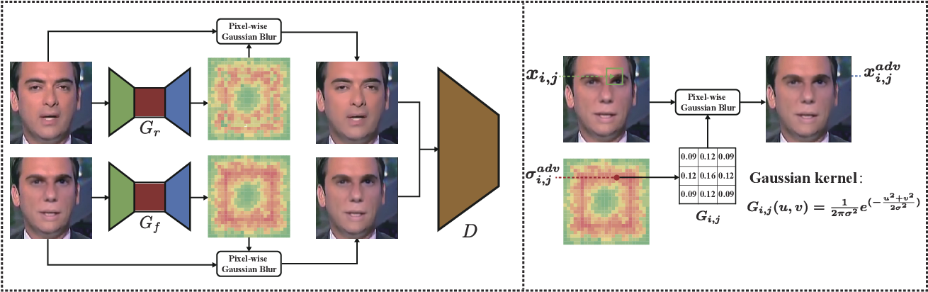 Figure 2 for Deepfake Forensics via An Adversarial Game