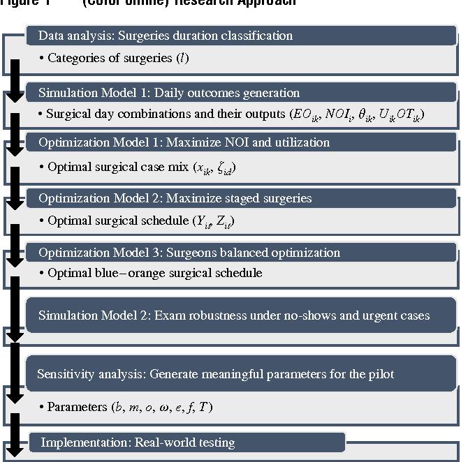 PDF] Optimization and Simulation of Orthopedic Spine Surgery