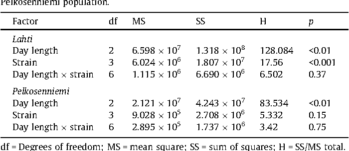 Table 1 Results of nonparametric Scheirer–Ray–Hare test with the fixed effects of day length,