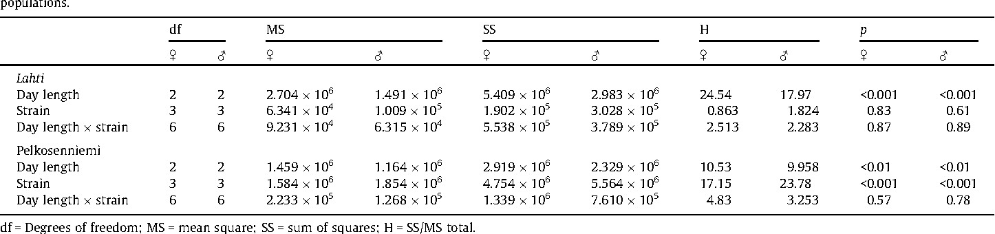 Table 2 Results of nonparametric Scheirer–Ray–Hare test with the fixed effects of day length, strain and their interaction on juvenile body mass in flies from Lahti and Pelkosenniemi populations.