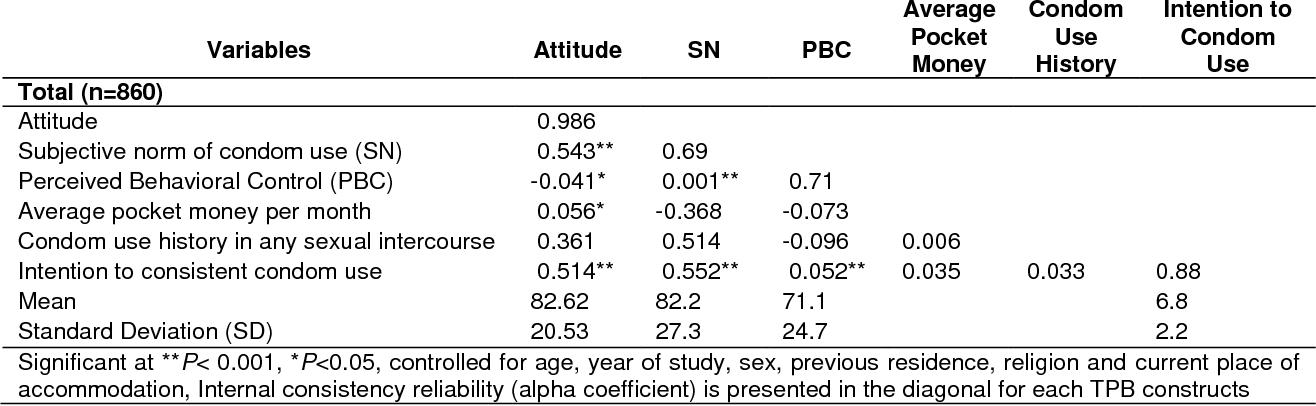 PDF] Determinants of Risky Sexual Behavior, Relation between