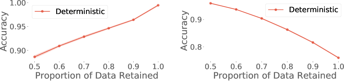 Figure 4 for Uncertainty Baselines: Benchmarks for Uncertainty & Robustness in Deep Learning