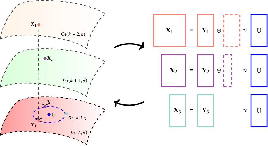 Figure 1 for On a minimum enclosing ball of a collection of linear subspaces
