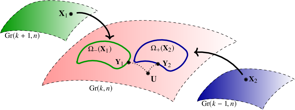 Figure 2 for On a minimum enclosing ball of a collection of linear subspaces