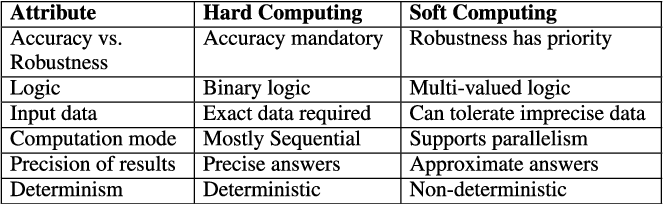Figure 1 for Soft Computing Techniques for Dependable Cyber-Physical Systems