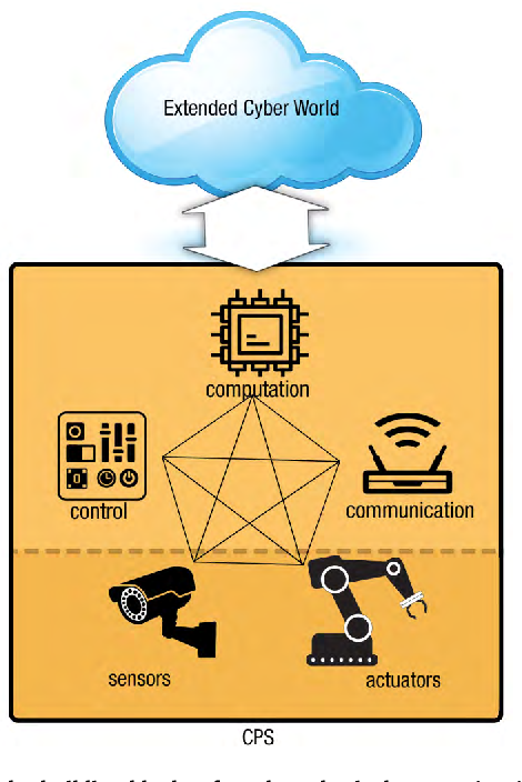 Figure 2 for Soft Computing Techniques for Dependable Cyber-Physical Systems