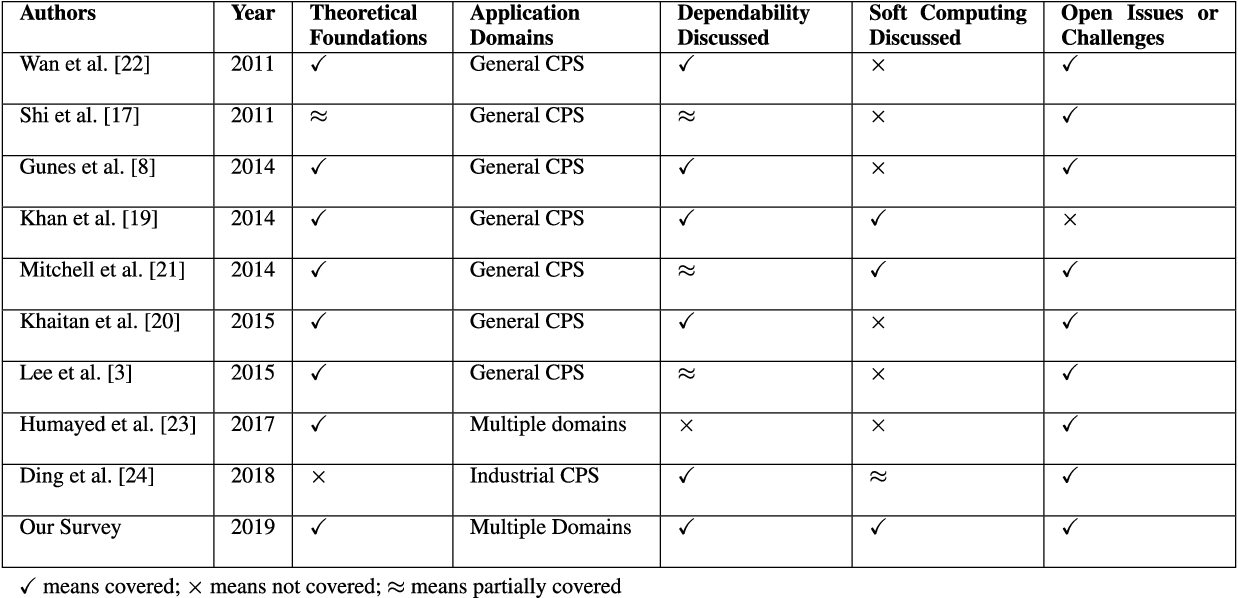 Figure 3 for Soft Computing Techniques for Dependable Cyber-Physical Systems