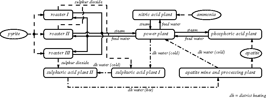 Figure 1 from A simulation model of a sulphuric acid production