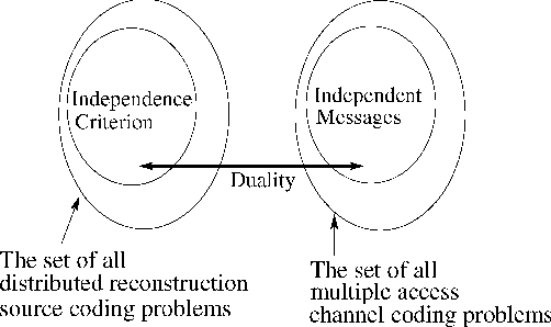 On functional duality in multiuser source and channel coding