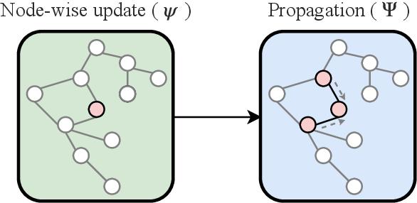 Figure 1 for Adaptive Propagation Graph Convolutional Network