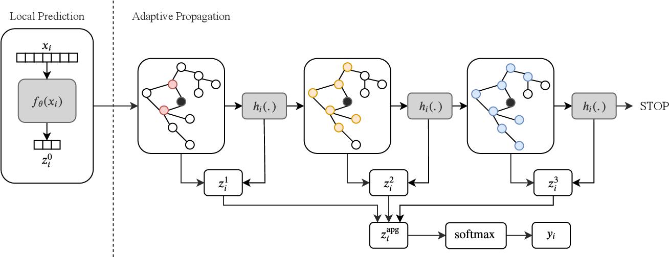 Figure 2 for Adaptive Propagation Graph Convolutional Network