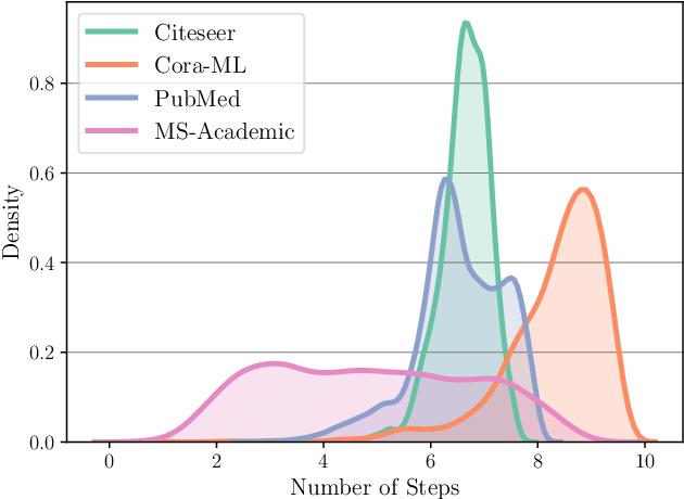 Figure 3 for Adaptive Propagation Graph Convolutional Network
