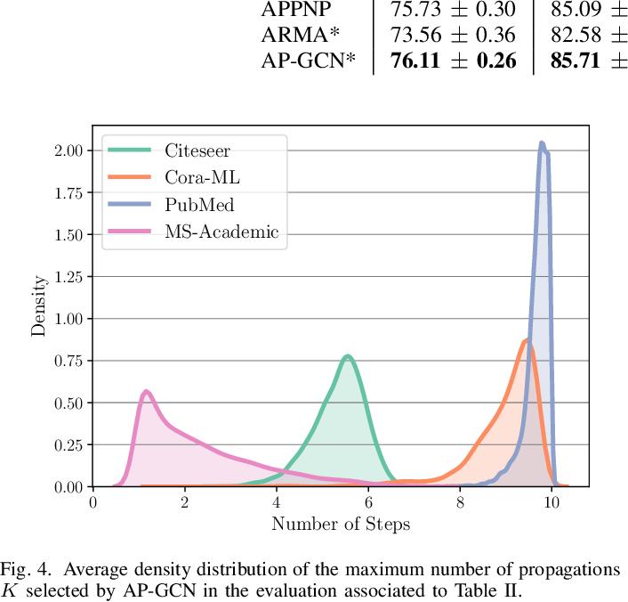 Figure 4 for Adaptive Propagation Graph Convolutional Network