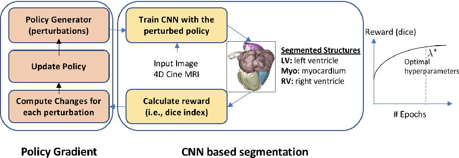 Figure 1 for Automatically Designing CNN Architectures for Medical Image Segmentation