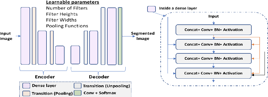 Figure 3 for Automatically Designing CNN Architectures for Medical Image Segmentation