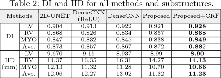Figure 4 for Automatically Designing CNN Architectures for Medical Image Segmentation
