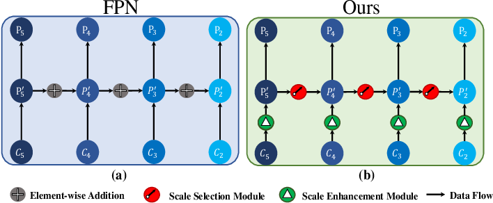 Figure 1 for SSPNet: Scale Selection Pyramid Network for Tiny Person Detection from UAV Images