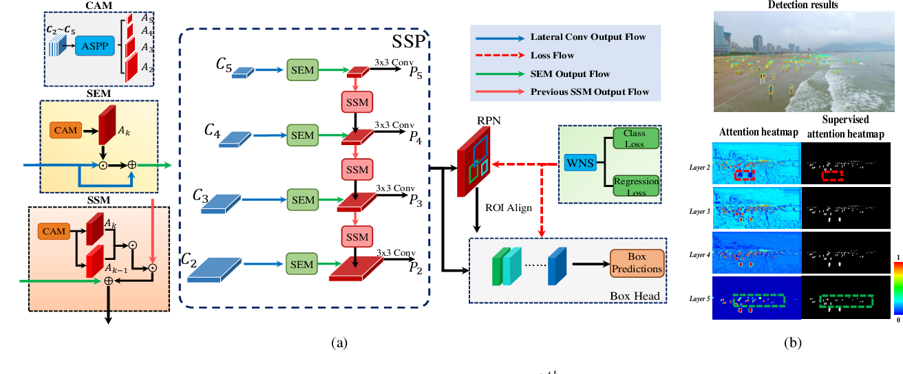 Figure 2 for SSPNet: Scale Selection Pyramid Network for Tiny Person Detection from UAV Images