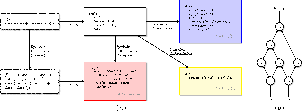 Figure 1 for Automatic Differentiation of Algorithms for Machine Learning
