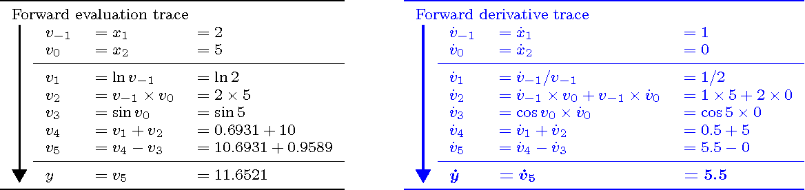 Figure 2 for Automatic Differentiation of Algorithms for Machine Learning