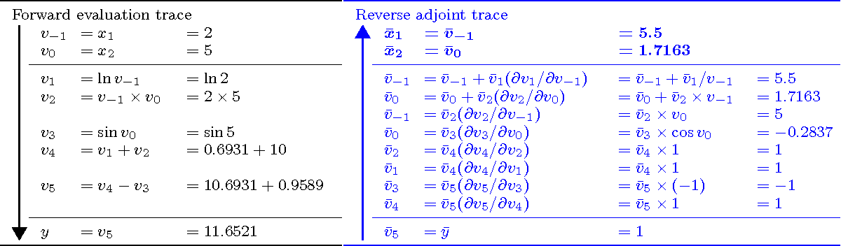 Figure 3 for Automatic Differentiation of Algorithms for Machine Learning