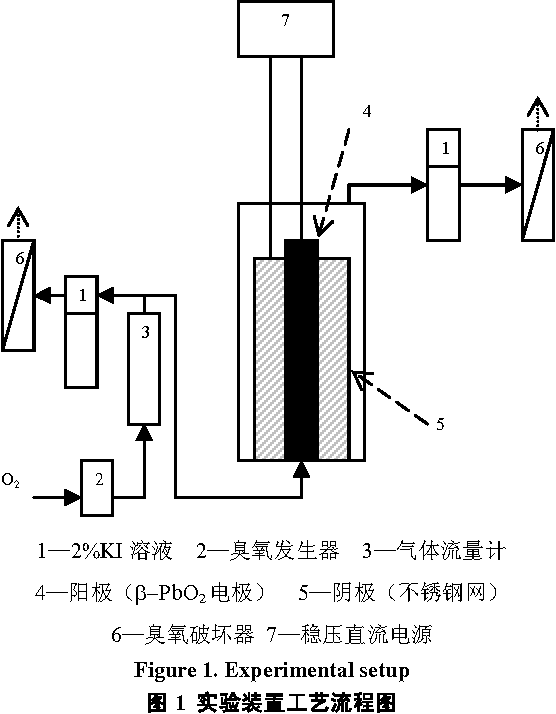 PDF] Application of Advanced Oxidation System of
